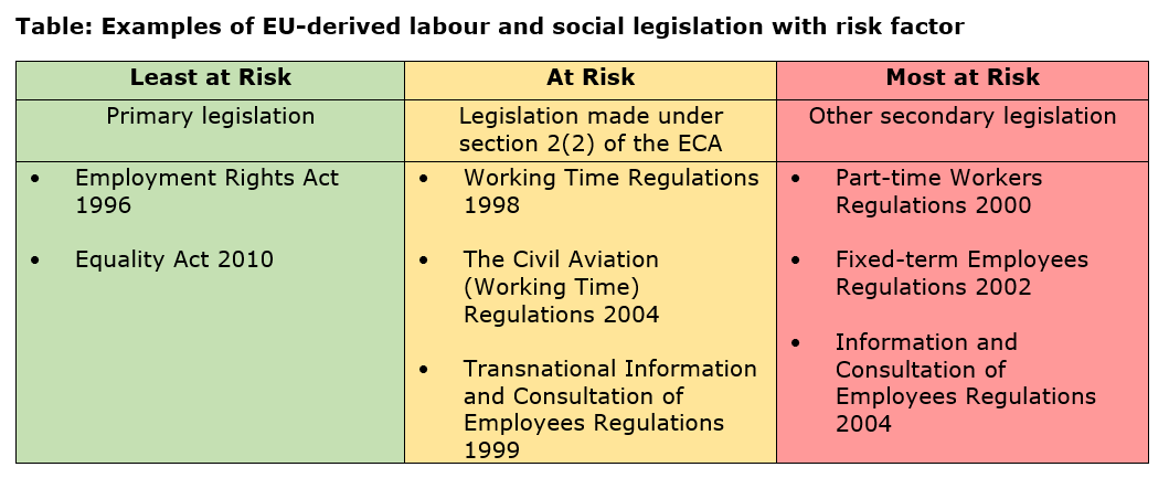 Table EU derived labour and social rights.PNG
