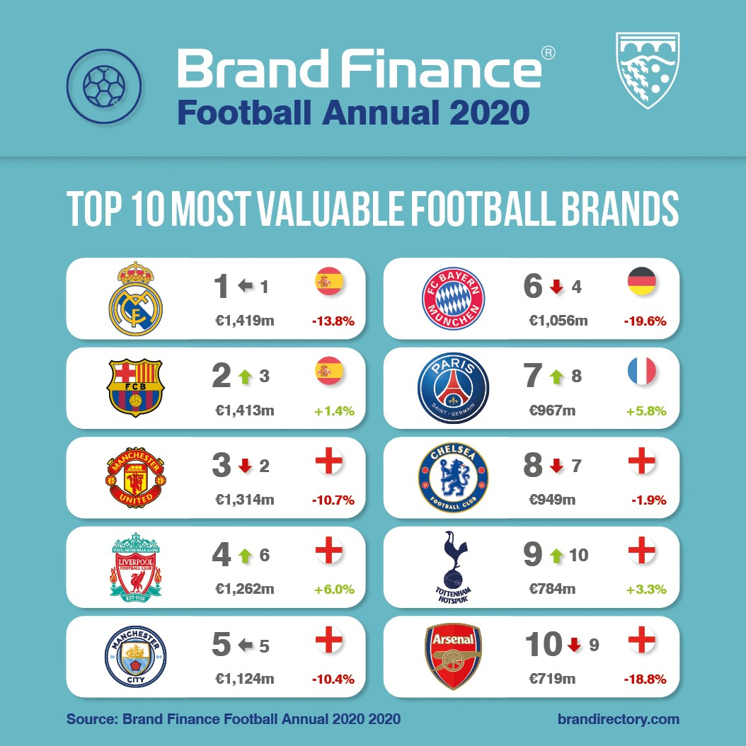 Arsenal's value has dropped by 18.8% via Brand Finance